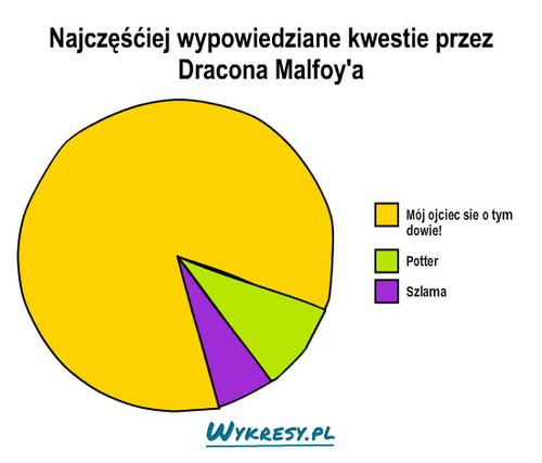 Znalezione obrazy dla zapytania najczęściej wypowiadane kwestie przez dracona malfoya