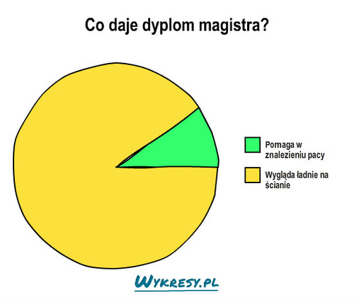 Co daje dyplom magistra? –