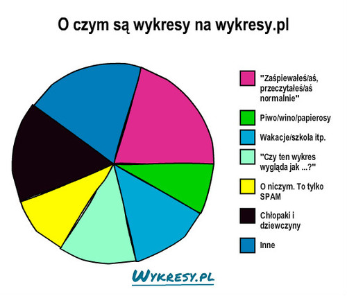 O czym s   wykresy    na    wykresypl